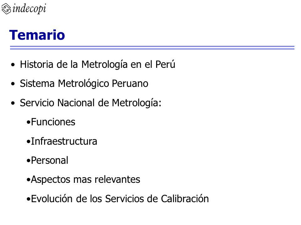 Temario Historia de la Metrología en el Perú Sistema Metrológico Peruano Servicio Nacional de Metrología: Funciones Infraestructura Personal Aspectos