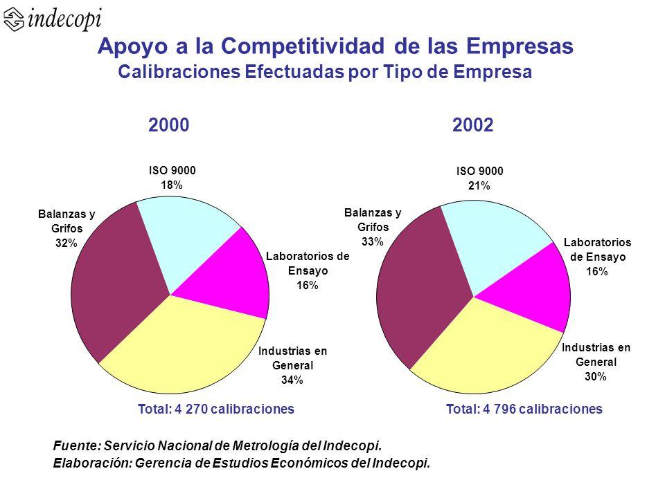 Balanzas y Grifos 32% Industrias en General 34% Laboratorios de Ensayo 16% ISO 9000 18% Total: 4 796 calibraciones ISO 9000 21% Laboratorios de Ensayo