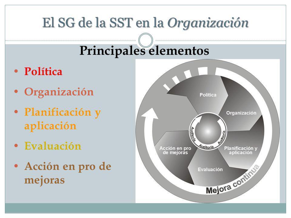 EL SG DE LA SST EN LA ORGANIZACIÓN Requerimientos SST es la responsabilidad y el deber del empleador: Cumplimiento de los requerimientos de la SST. Li
