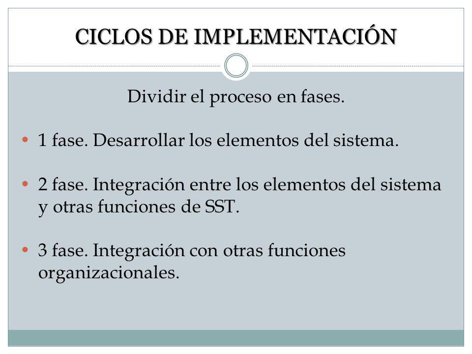 PASOS DE IMPLEMENTACIÓN Definir intervalos regulares para actualización entre los miembros del equipo. Considerar formas para mantener el apoyo e inte