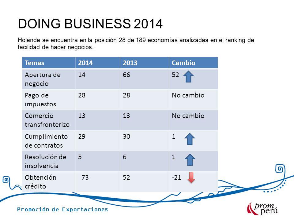 DOING BUSINESS 2014 Holanda se encuentra en la posición 28 de 189 economías analizadas en el ranking de facilidad de hacer negocios. Temas20142013Camb