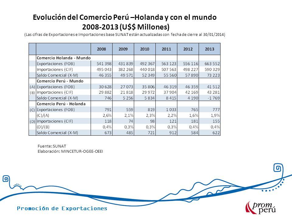 Promoción de Exportaciones Evolución del Comercio Perú –Holanda y con el mundo 2008-2013 (U$$ Millones) (Las cifras de Exportaciones e Importaciones b