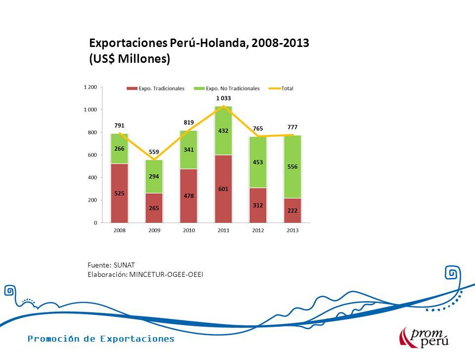 Promoción de Exportaciones Exportaciones Perú-Holanda, 2008-2013 (US$ Millones) Fuente: SUNAT Elaboración: MINCETUR-OGEE-OEEI