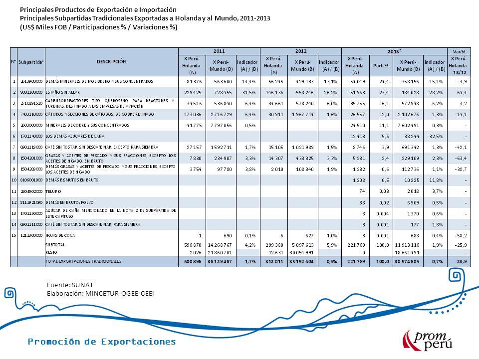 Promoción de Exportaciones Principales Productos de Exportación e Importación Principales Subpartidas Tradicionales Exportadas a Holanda y al Mundo, 2