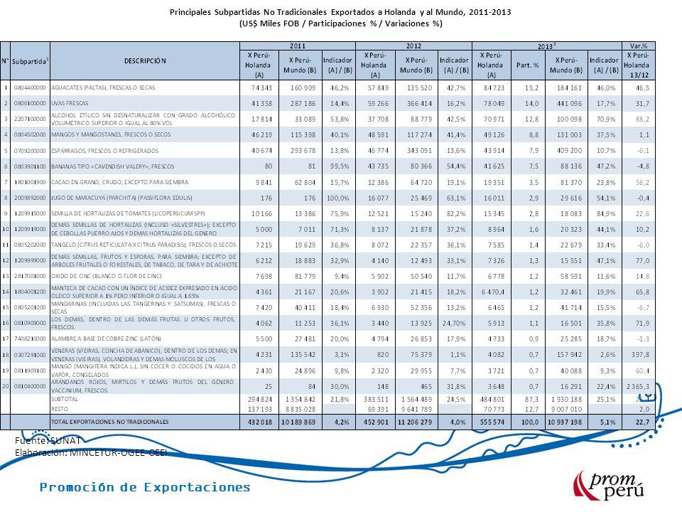 Promoción de Exportaciones Principales Subpartidas No Tradicionales Exportados a Holanda y al Mundo, 2011-2013 (US$ Miles FOB / Participaciones % / Va