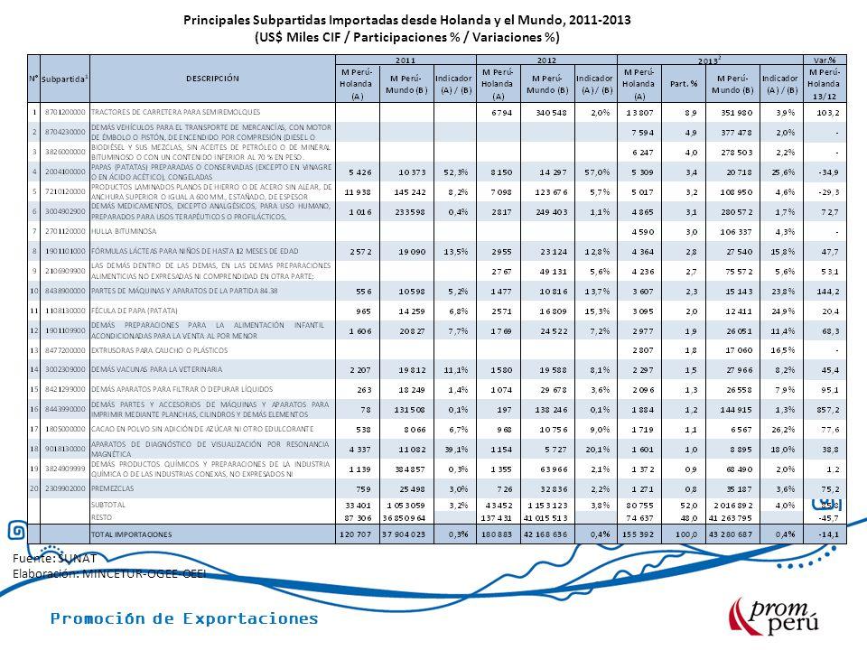 Promoción de Exportaciones Principales Subpartidas Importadas desde Holanda y el Mundo, 2011-2013 (US$ Miles CIF / Participaciones % / Variaciones %)