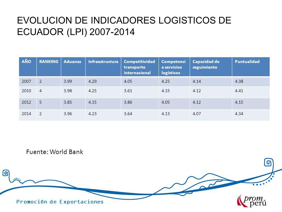 Promoción de Exportaciones EVOLUCION DE INDICADORES LOGISTICOS DE ECUADOR (LPI) 2007-2014 Fuente: World Bank AÑORANKINGAduanasInfraestructuraCompetiti