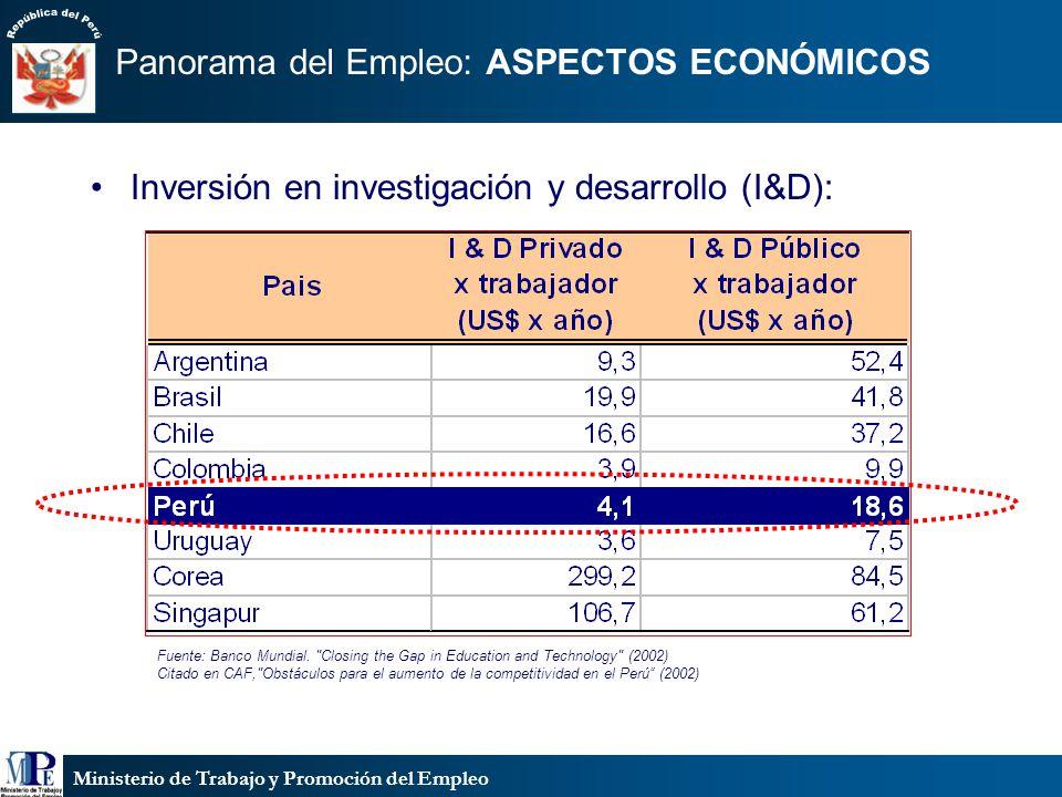Ministerio de Trabajo y Promoción del Empleo Panorama del Empleo: ASPECTOS ECONÓMICOS Inversión en investigación y desarrollo (I&D): Fuente: Banco Mun