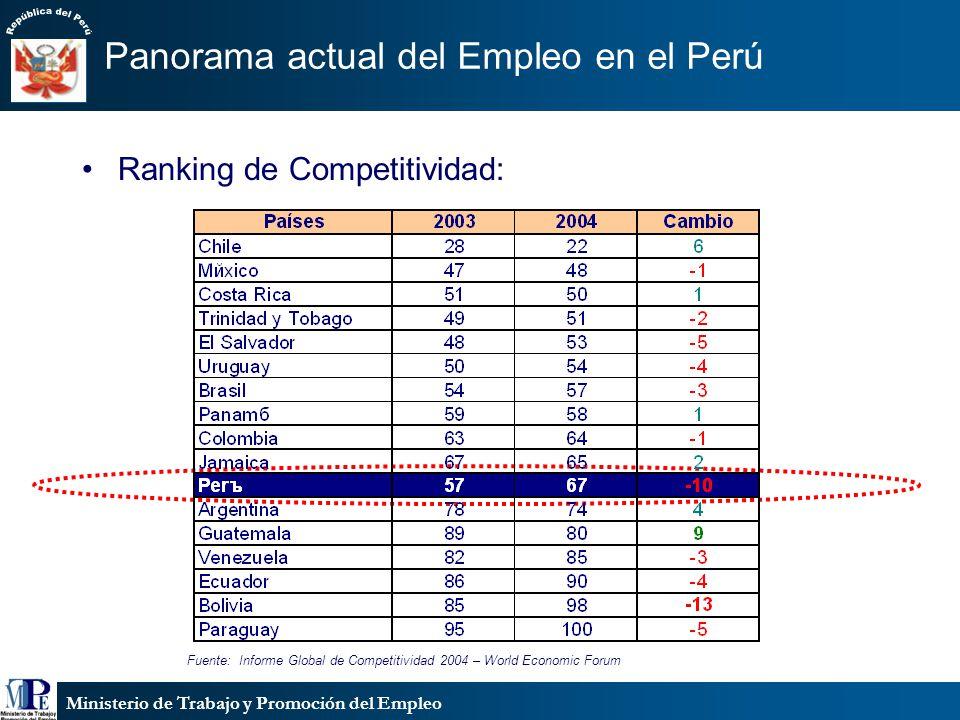 Ministerio de Trabajo y Promoción del Empleo Panorama actual del Empleo en el Perú Ranking de Competitividad: Fuente: Informe Global de Competitividad