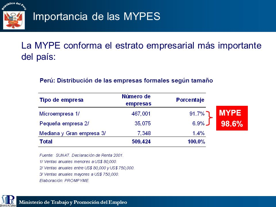 Ministerio de Trabajo y Promoción del Empleo La MYPE conforma el estrato empresarial más importante del país: Perú: Distribución de las empresas forma