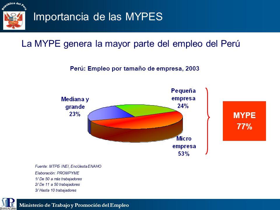 Ministerio de Trabajo y Promoción del Empleo Perú: Empleo por tamaño de empresa, 2003 3/ Hasta 10 trabajadores 2/ De 11 a 50 trabajadores 1/ De 50 a m