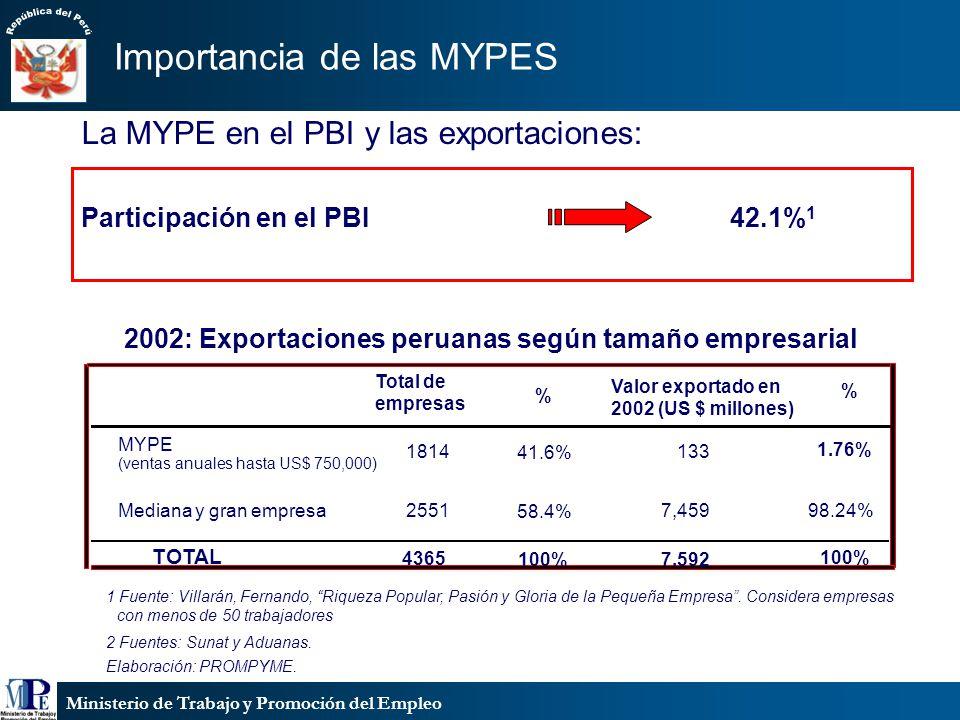 Ministerio de Trabajo y Promoción del Empleo Participación en el PBI42.1% 1 1 Fuente: Villarán, Fernando, Riqueza Popular, Pasión y Gloria de la Peque