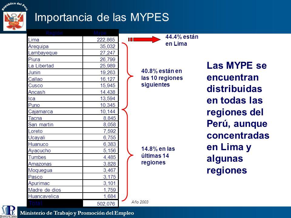 Ministerio de Trabajo y Promoción del Empleo Las MYPE se encuentran distribuidas en todas las regiones del Perú, aunque concentradas en Lima y algunas