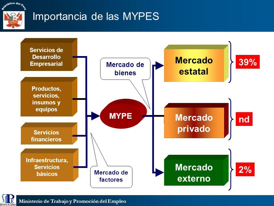Ministerio de Trabajo y Promoción del Empleo MYPE Mercado estatal Mercado privado Mercado externo Servicios de Desarrollo Empresarial Productos, servi