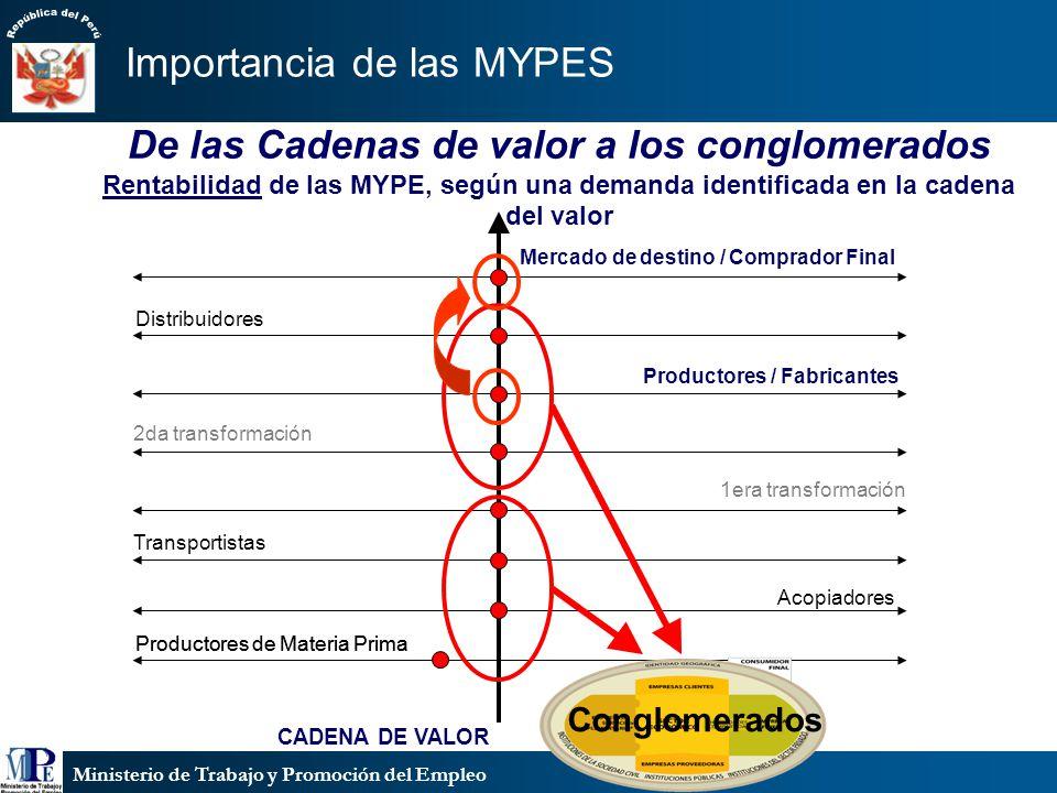 Ministerio de Trabajo y Promoción del Empleo CADENA DE VALOR Acopiadores Transportistas 1era transformación Productores / Fabricantes 2da transformaci