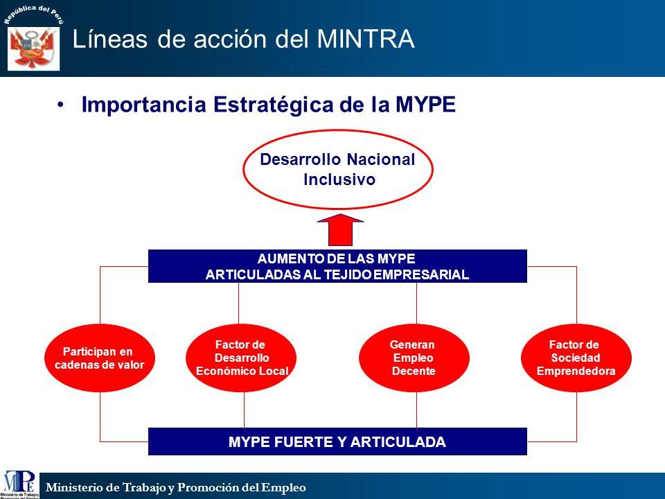 Ministerio de Trabajo y Promoción del Empleo Líneas de acción del MINTRA Importancia Estratégica de la MYPE Desarrollo Nacional Inclusivo AUMENTO DE L