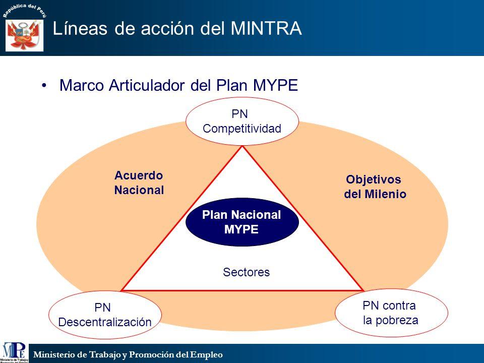 Ministerio de Trabajo y Promoción del Empleo Líneas de acción del MINTRA Marco Articulador del Plan MYPE PN Competitividad PN Descentralización PN con