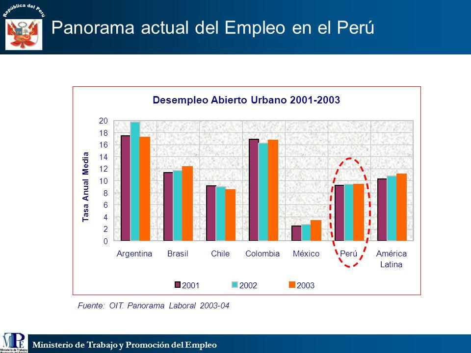 Ministerio de Trabajo y Promoción del Empleo Panorama actual del Empleo en el Perú Fuente: OIT. Panorama Laboral 2003-04 Desempleo Abierto Urbano 2001