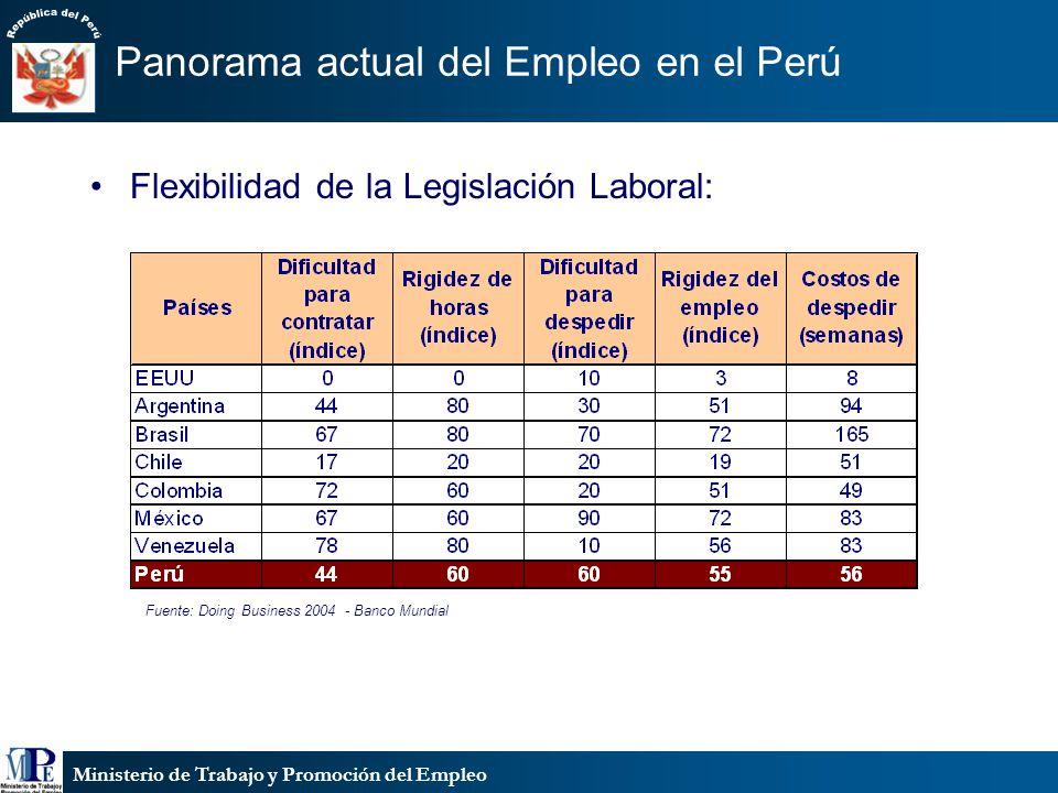 Ministerio de Trabajo y Promoción del Empleo Panorama actual del Empleo en el Perú Flexibilidad de la Legislación Laboral: Fuente: Doing Business 2004