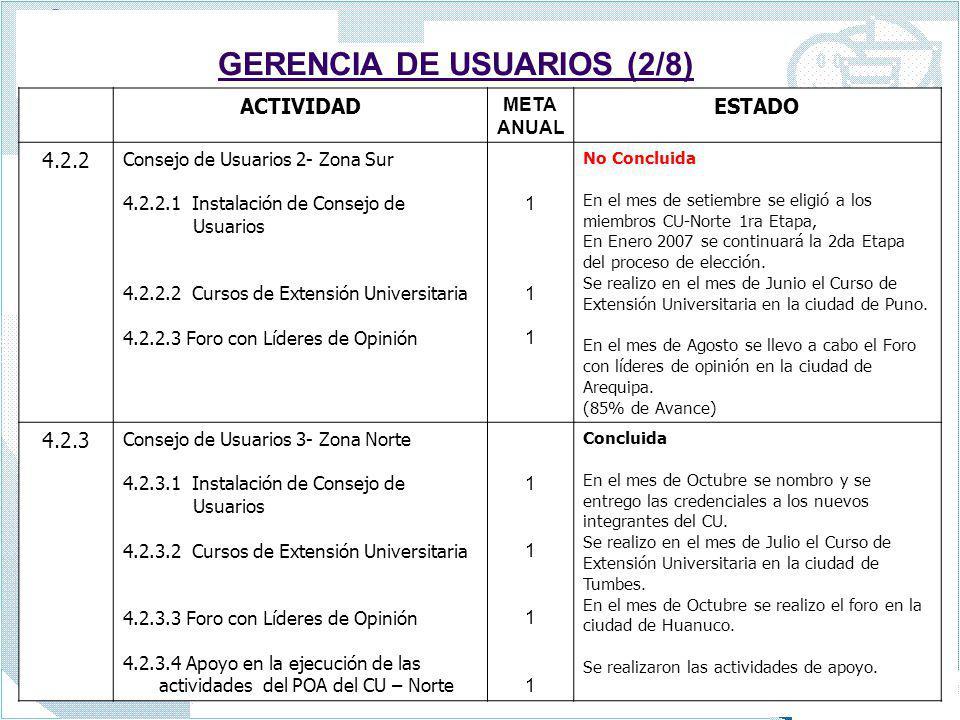 GERENCIA DE USUARIOS (2/8) ACTIVIDAD META ANUAL ESTADO 4.2.2 Consejo de Usuarios 2- Zona Sur 4.2.2.1 Instalación de Consejo de Usuarios 4.2.2.2 Cursos