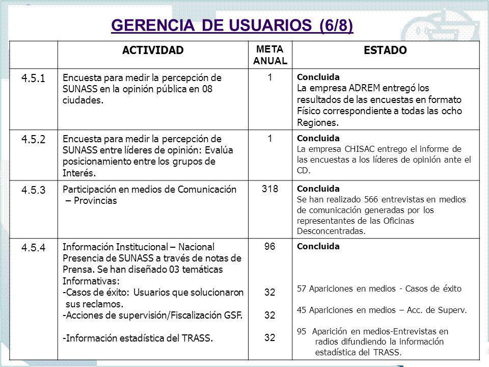 GERENCIA DE USUARIOS (6/8) ACTIVIDAD META ANUAL ESTADO 4.5.1 Encuesta para medir la percepción de SUNASS en la opinión pública en 08 ciudades. 1 Concl