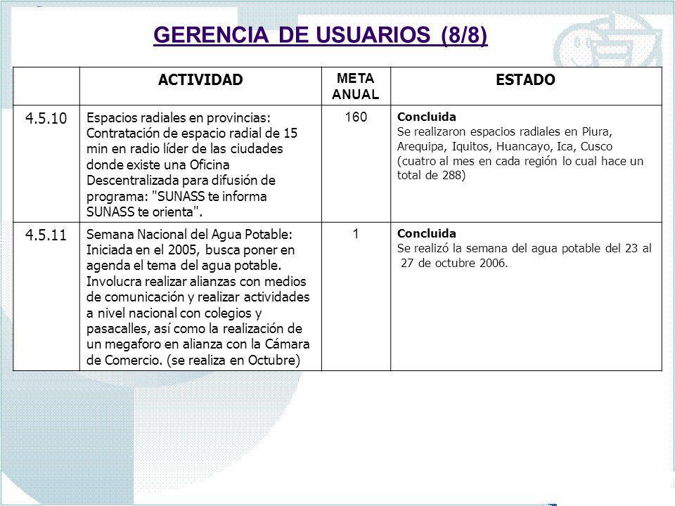 GERENCIA DE USUARIOS (8/8) ACTIVIDAD META ANUAL ESTADO 4.5.10 Espacios radiales en provincias: Contratación de espacio radial de 15 min en radio líder