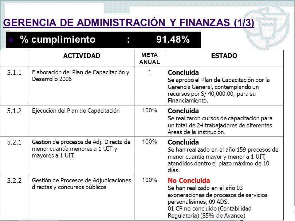 GERENCIA DE ADMINISTRACIÓN Y FINANZAS (1/3) % cumplimiento :91.48% ACTIVIDAD META ANUAL ESTADO 5.1.1 Elaboración del Plan de Capacitación y Desarrollo