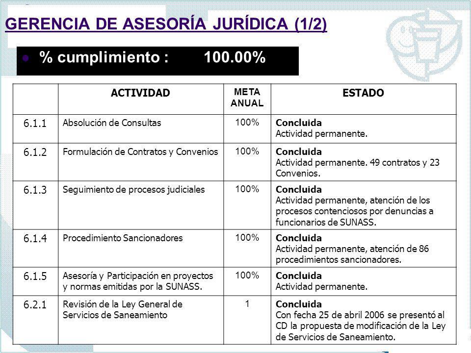 GERENCIA DE ASESORÍA JURÍDICA (1/2) % cumplimiento : 100.00% ACTIVIDAD META ANUAL ESTADO 6.1.1 Absolución de Consultas 100% Concluida Actividad perman