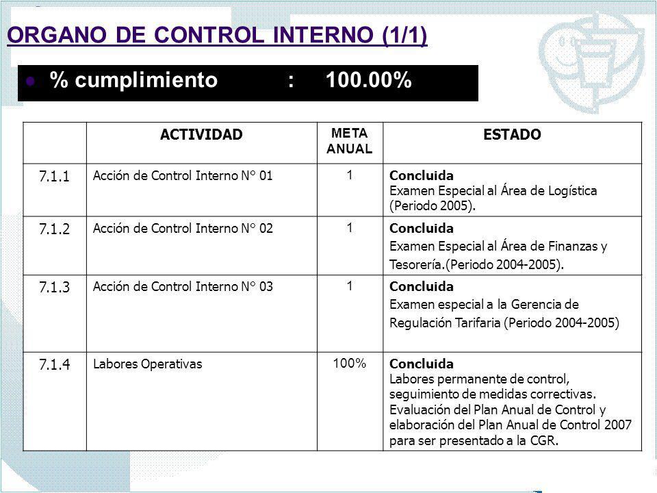 ORGANO DE CONTROL INTERNO (1/1) % cumplimiento : 100.00% ACTIVIDAD META ANUAL ESTADO 7.1.1 Acción de Control Interno N° 01 1 Concluida Examen Especial