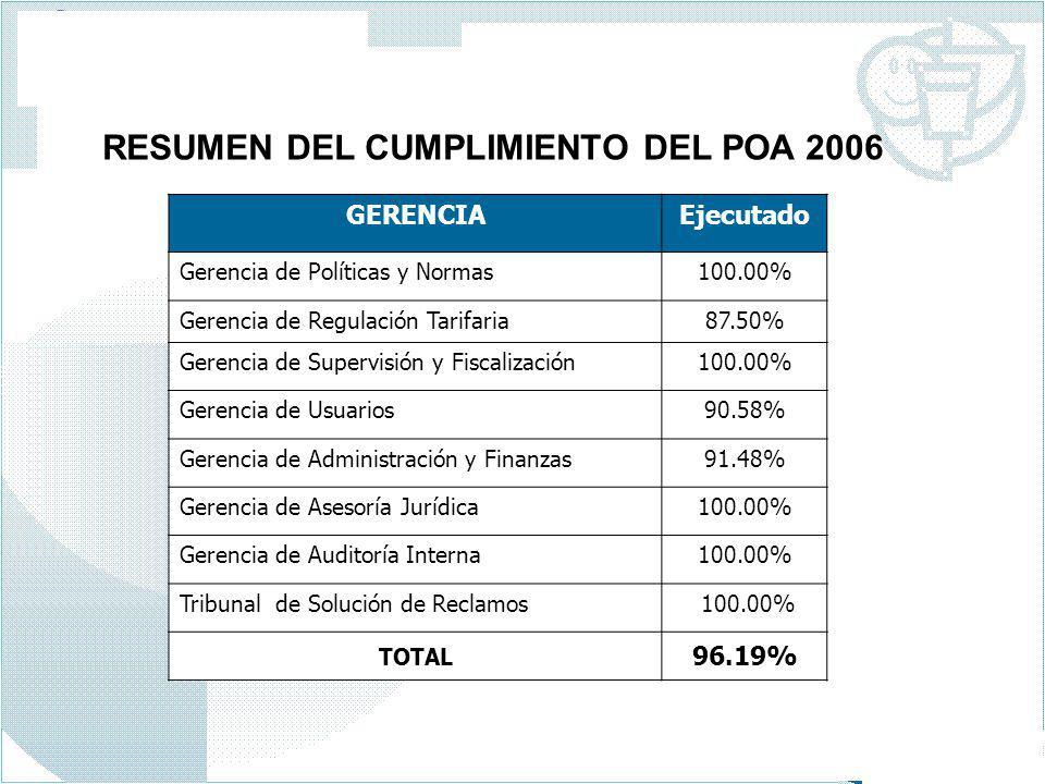 GERENCIAEjecutado Gerencia de Políticas y Normas100.00% Gerencia de Regulación Tarifaria87.50% Gerencia de Supervisión y Fiscalización100.00% Gerencia