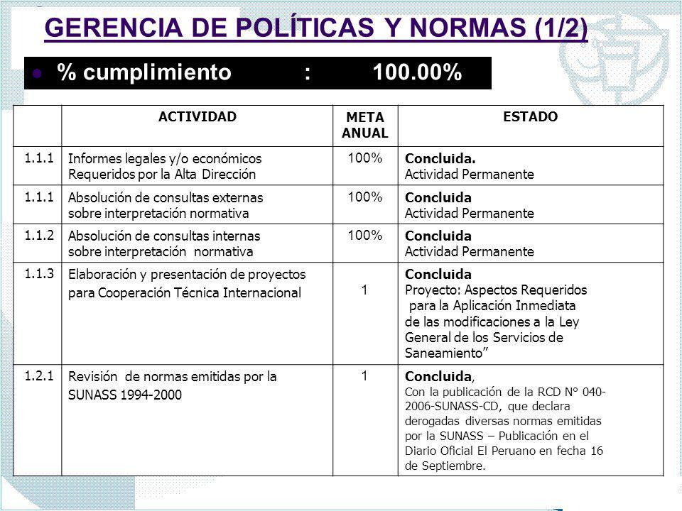GERENCIA DE POLÍTICAS Y NORMAS (1/2) % cumplimiento :100.00% ACTIVIDADMETA ANUAL ESTADO 1.1.1Informes legales y/o económicos Requeridos por la Alta Di