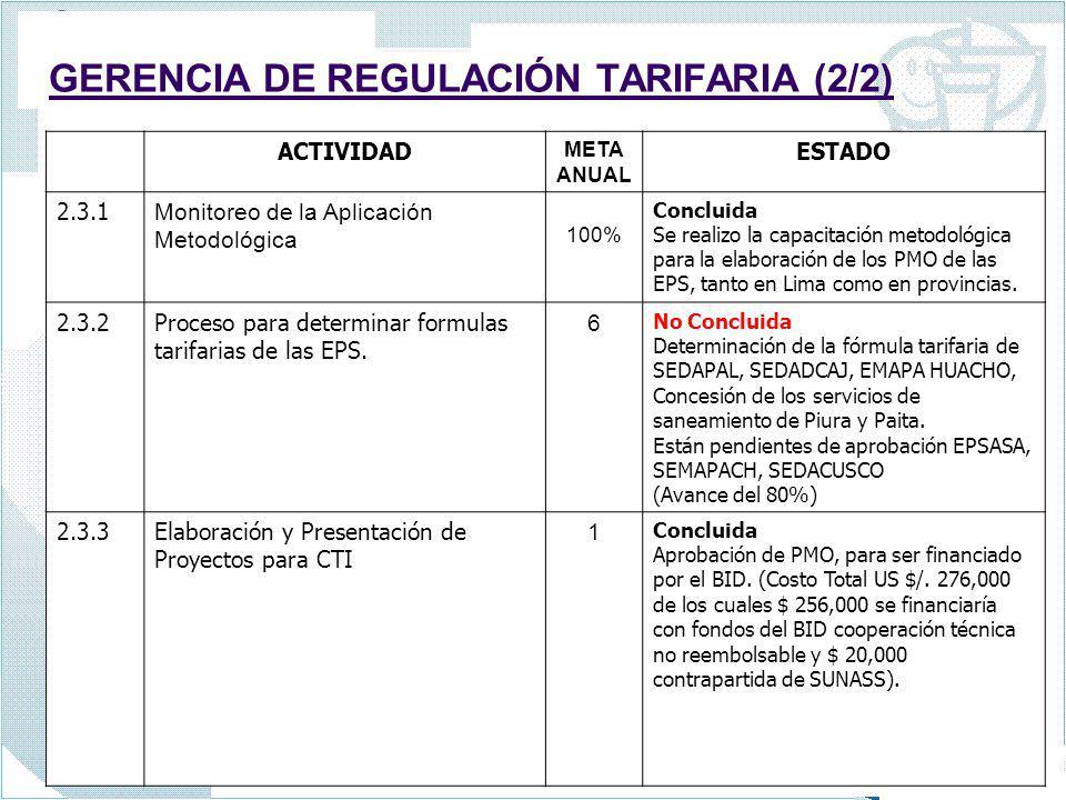GERENCIAEjecutado Gerencia de Políticas y Normas100.00% Gerencia de Regulación Tarifaria87.50% Gerencia de Supervisión y Fiscalización100.00% Gerencia de Usuarios90.58% Gerencia de Administración y Finanzas91.48% Gerencia de Asesoría Jurídica100.00% Gerencia de Auditoría Interna100.00% Tribunal de Solución de Reclamos 100.00% TOTAL 96.19% RESUMEN DEL CUMPLIMIENTO DEL POA 2006