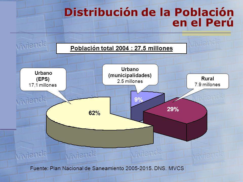 Urbano (EPS) 17,1 millones Rural 7.9 millones Urbano (municipalidades) 2.5 millones 29% 9% 62% Población total 2004 : 27,5 millones Fuente: Plan Nacio