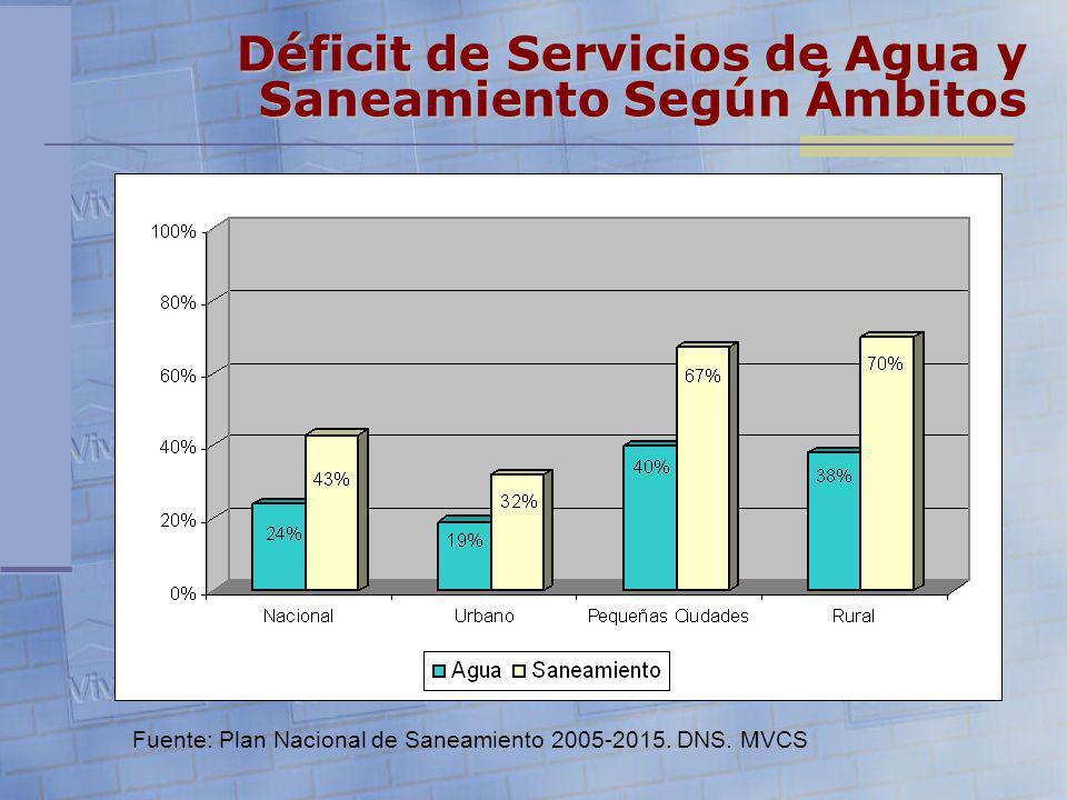 Fuente: Plan Nacional de Saneamiento 2005-2015. DNS. MVCS Déficit de Servicios de Agua y Saneamiento Según Ámbitos