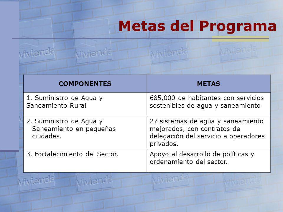 COMPONENTESMETAS 1. Suministro de Agua y Saneamiento Rural 685,000 de habitantes con servicios sostenibles de agua y saneamiento 2. Suministro de Agua