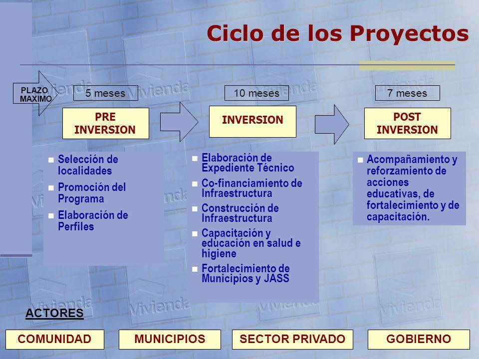 PRE INVERSION INVERSION POST INVERSION Selección de localidades Promoción del Programa Elaboración de Perfiles Elaboración de Expediente Técnico Co-fi