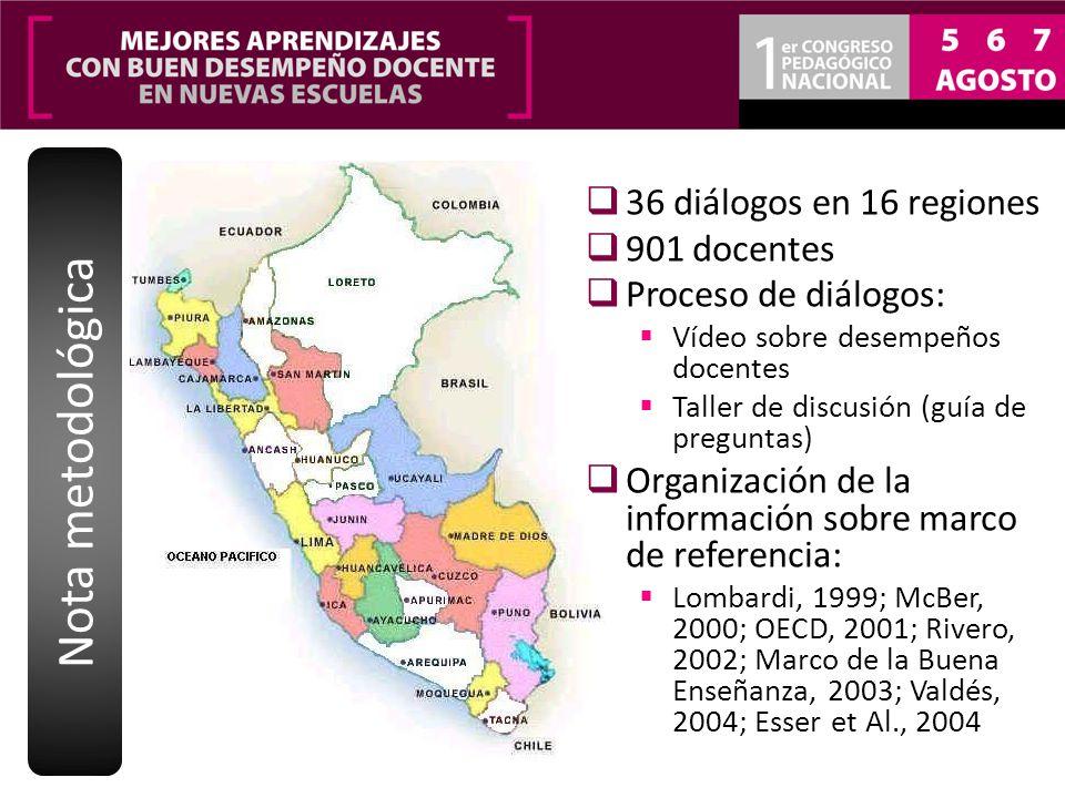 36 diálogos en 16 regiones 901 docentes Proceso de diálogos: Vídeo sobre desempeños docentes Taller de discusión (guía de preguntas) Organización de l