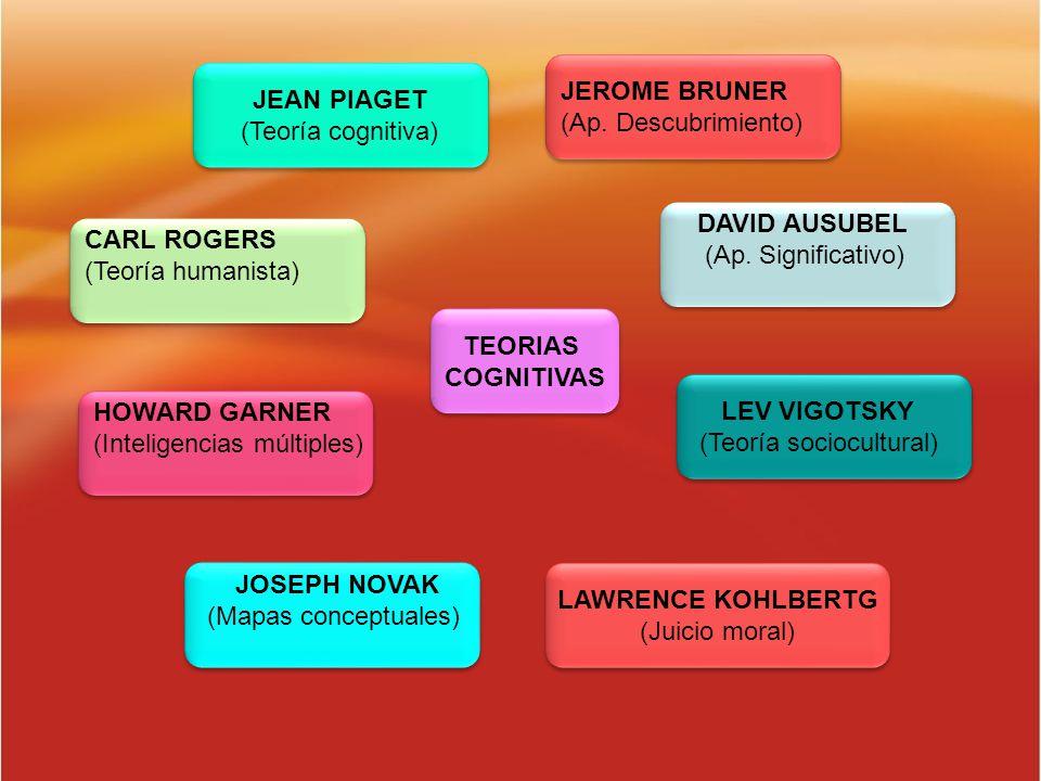TEORIAS COGNITIVAS TEORIAS COGNITIVAS JEROME BRUNER (Ap. Descubrimiento) JEROME BRUNER (Ap. Descubrimiento) JEAN PIAGET (Teoría cognitiva) JEAN PIAGET