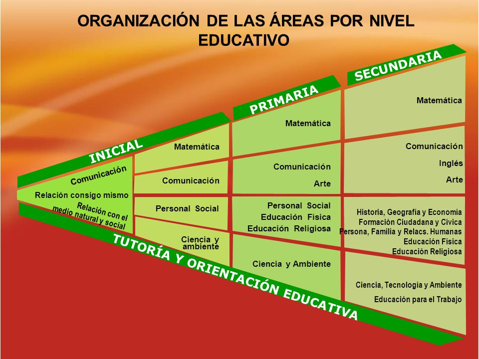 ORGANIZACIÓN DE LAS ÁREAS POR NIVEL EDUCATIVO INICIAL PRIMARIA SECUNDARIA Comunicación Matemática Comunicación Personal Social Ciencia y ambiente Mate
