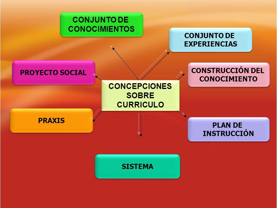 CONCEPCIONES SOBRE CURRICULO CONCEPCIONES SOBRE CURRICULO CONJUNTO DE EXPERIENCIAS CONJUNTO DE EXPERIENCIAS CONSTRUCCIÓN DEL CONOCIMIENTO CONSTRUCCIÓN