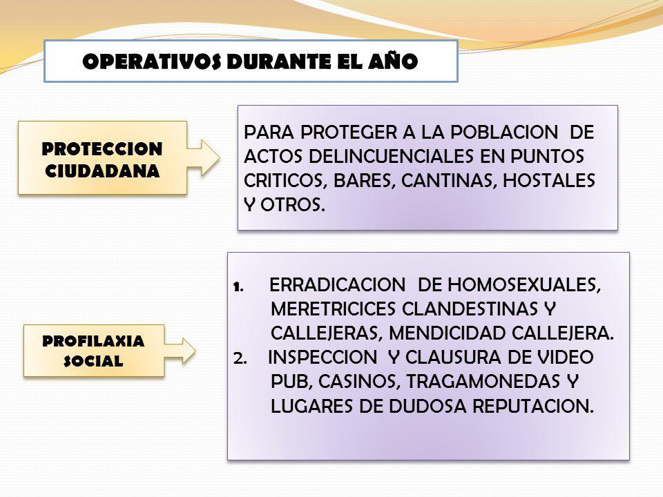 PROFILAXIA SOCIAL 1. ERRADICACION DE HOMOSEXUALES, MERETRICICES CLANDESTINAS Y CALLEJERAS, MENDICIDAD CALLEJERA. 2. INSPECCION Y CLAUSURA DE VIDEO PUB