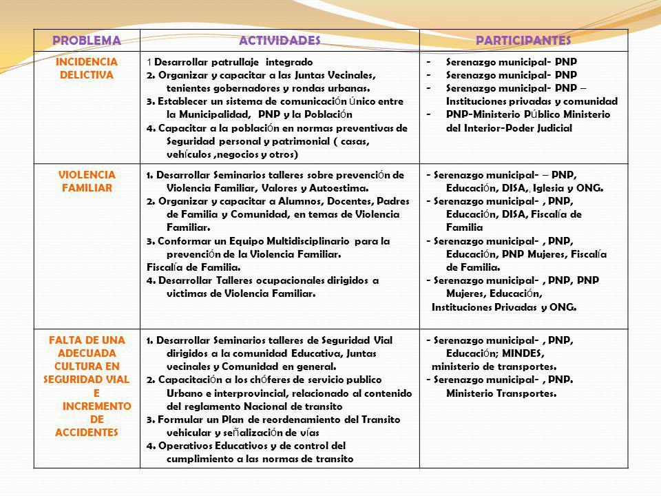 PROBLEMAACTIVIDADESPARTICIPANTES INCIDENCIA DELICTIVA 1 Desarrollar patrullaje integrado 2.