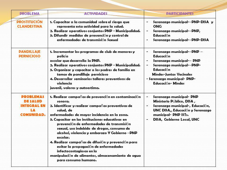 PROBLEMAACTIVIDADESPARTICIPANTES PROSTITUCI Ó N CLANDESTINA 1.