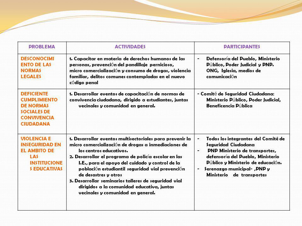 PROBLEMAACTIVIDADESPARTICIPANTES DESCONOCIMI ENTO DE LAS NORMAS LEGALES 1. Capacitar en materia de derechos humanos de las personas, prevenci ó n del