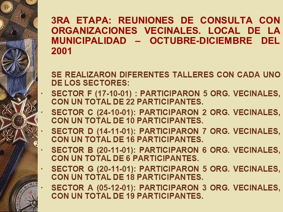 3RA ETAPA: REUNIONES DE CONSULTA CON ORGANIZACIONES VECINALES. LOCAL DE LA MUNICIPALIDAD – OCTUBRE-DICIEMBRE DEL 2001 SE REALIZARON DIFERENTES TALLERE
