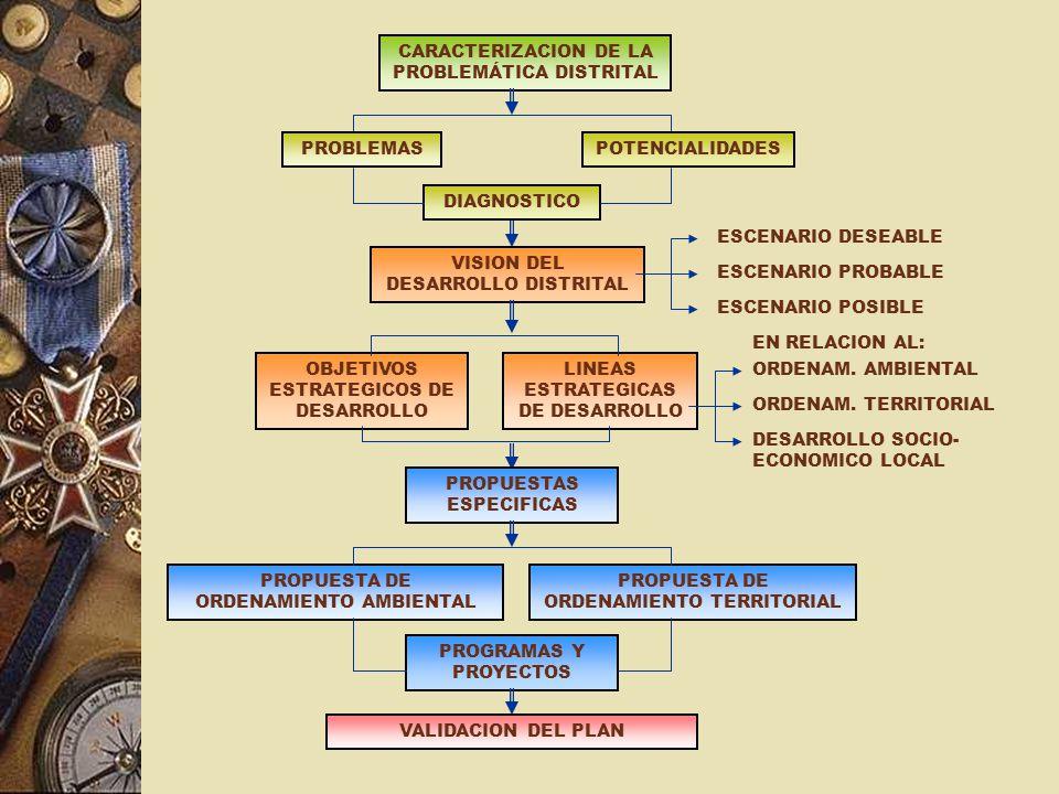 CARACTERIZACION DE LA PROBLEMÁTICA DISTRITAL PROBLEMASPOTENCIALIDADES DIAGNOSTICO VISION DEL DESARROLLO DISTRITAL OBJETIVOS ESTRATEGICOS DE DESARROLLO