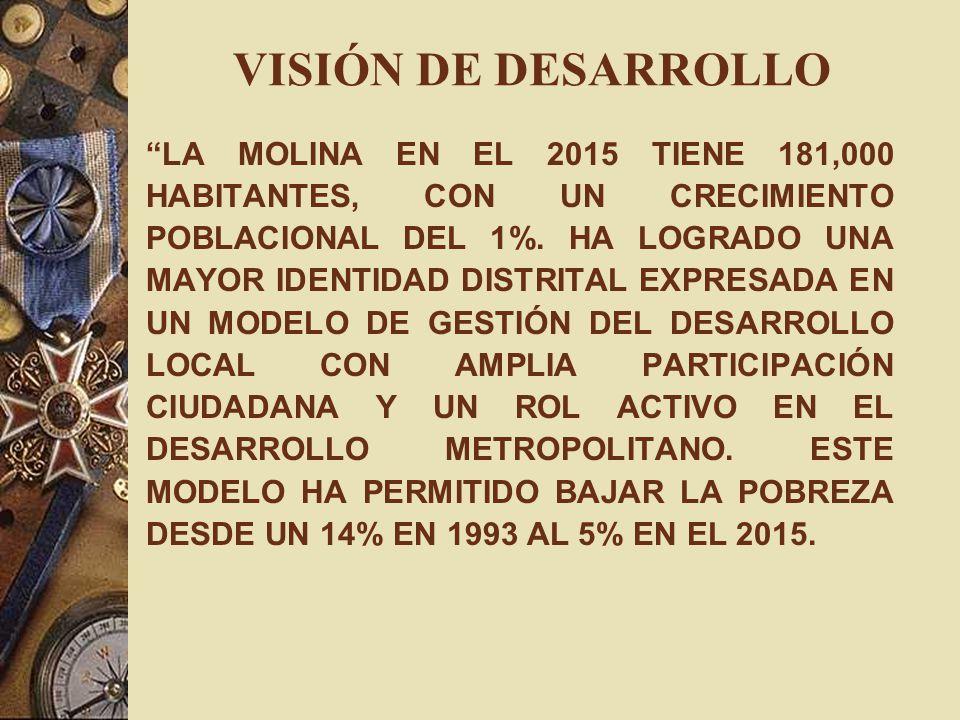VISIÓN DE DESARROLLO LA MOLINA EN EL 2015 TIENE 181,000 HABITANTES, CON UN CRECIMIENTO POBLACIONAL DEL 1%. HA LOGRADO UNA MAYOR IDENTIDAD DISTRITAL EX
