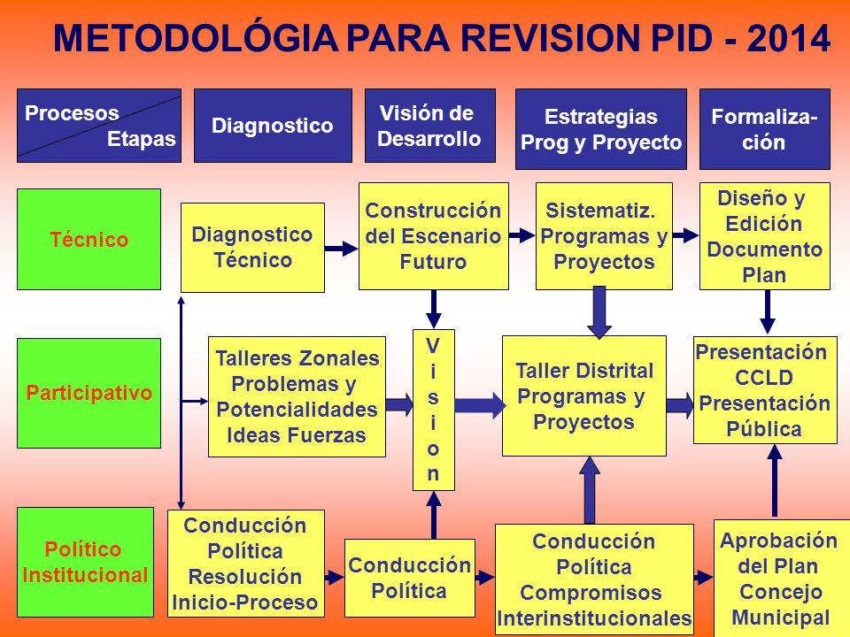 METODOLÓGIA PARA REVISION PID - 2014 Procesos Etapas Diagnostico Estrategias Prog y Proyecto Visión de Desarrollo Formaliza- ción Político Institucion
