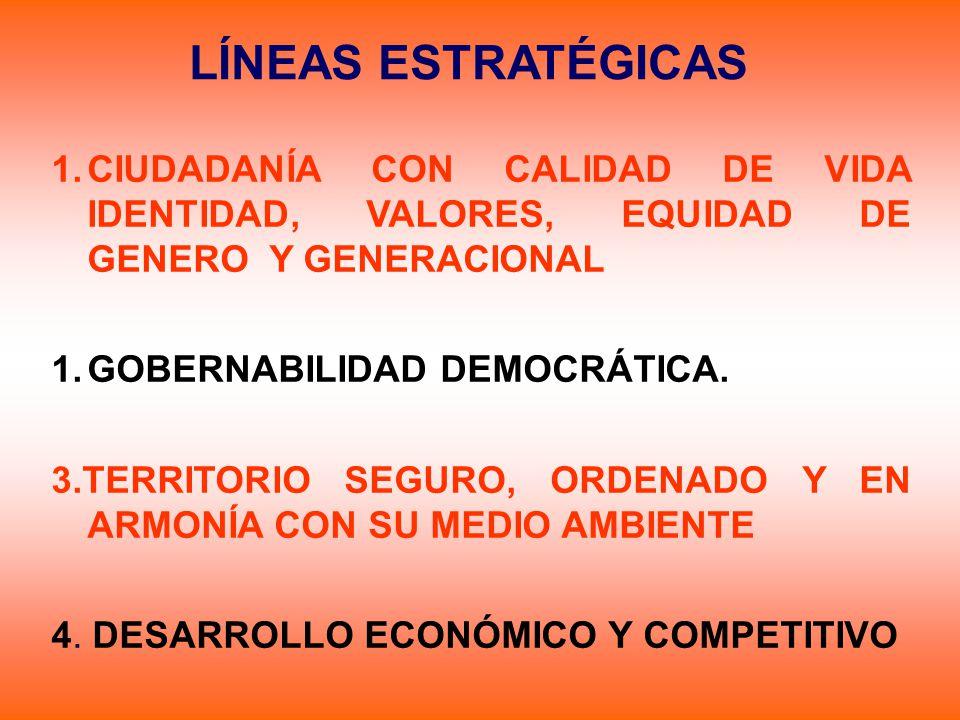 LÍNEAS ESTRATÉGICAS 1.CIUDADANÍA CON CALIDAD DE VIDA IDENTIDAD, VALORES, EQUIDAD DE GENERO Y GENERACIONAL 1.GOBERNABILIDAD DEMOCRÁTICA. 3.TERRITORIO S