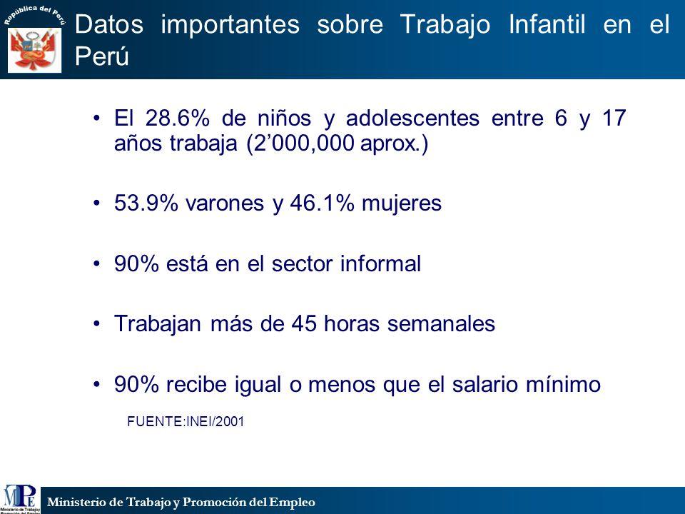 Ministerio de Trabajo y Promoción del Empleo Algunas Cifras sobre Trabajo Infantil PEA DE POBLACION ENTRE 6 y 17 AÑOS DE EDAD DEPARTAMENTOS CON MAYOR INCIDENCIA DE TRABAJO INFANTIL PORCENTAJE PUNO69.7% HUANCAVELICA58.9% APURIMAC58.1% CAJAMARCA56.4% CUZCO 50.7% ANCASH48.6% AYACUCHO46.6% FUENTE:INEI/2001